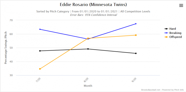 Attached Image: Is Eddie Rosario Swing chart.png