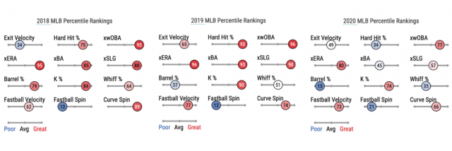 Attached Image: rogersstatcast.png