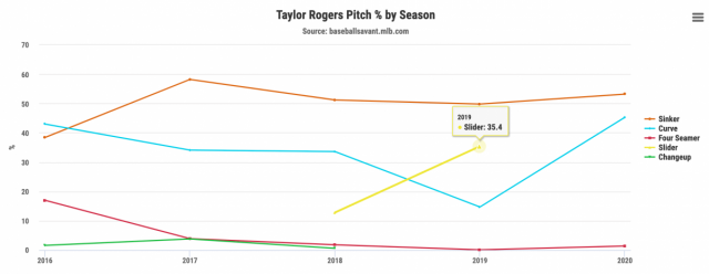Attached Image: rogerspitchchart.png