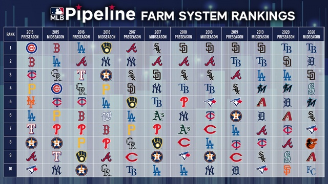 Attached Image: Farm System Rankings.JPG