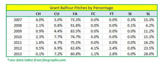 Grant Balfour - pitches by percentage.JPG