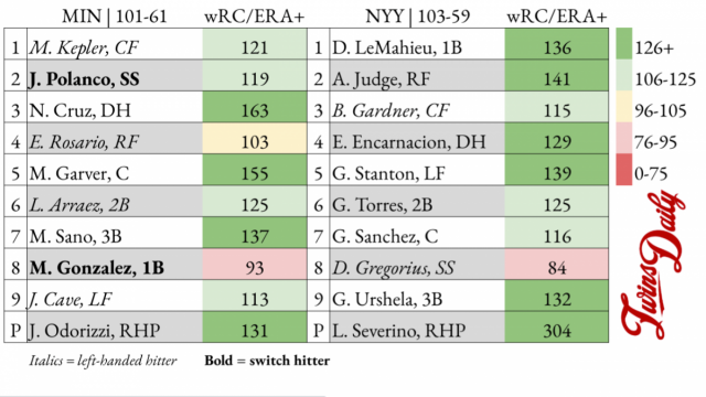Attached Image: Lineups1007.png