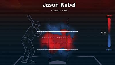 Attached Image: Kubel_strike-zone_2013.jpg
