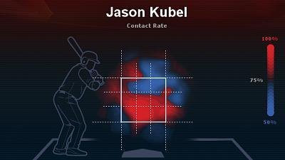 Attached Image: Kubel_strike-zone_2012.jpg