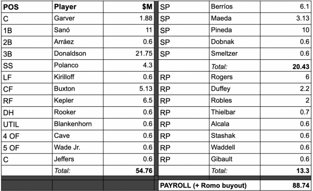 Attached Image: twinsroster122920.png