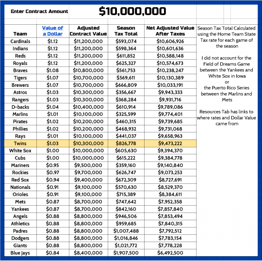 Cost By State   Dollar Value Tax Affect