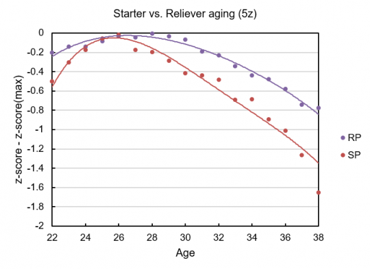 aging curve starter Vs reliever