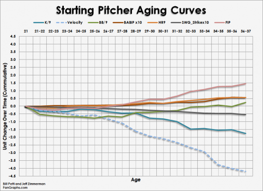 Pitcher Curves Starters