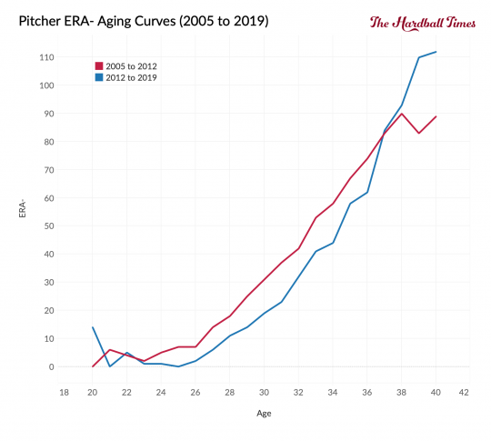 Pitcher ERA Aging Curves 2005 To 2019