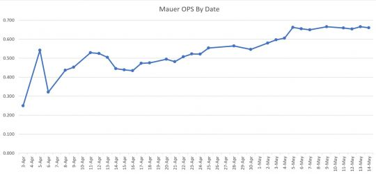 Mauer OPS By Date